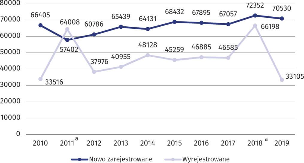 Podmioty gospodarki narodowej nowo zarejestrowane oraz wyrejestrowane w latach 2010–2019