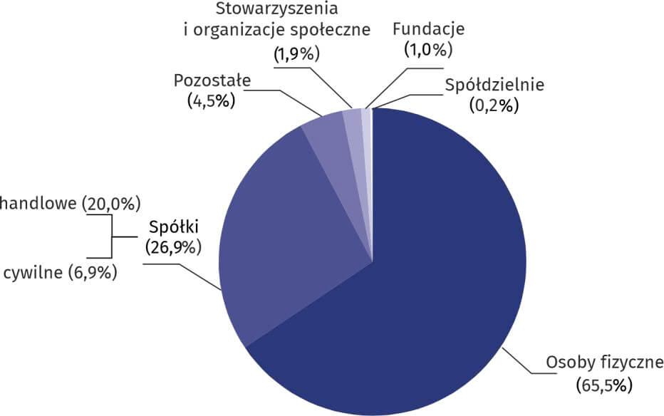 Struktura podmiotów gospodarki narodowej według form prawnych w 2019 r